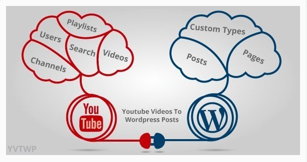 YouTube Videos to WordPress Posts